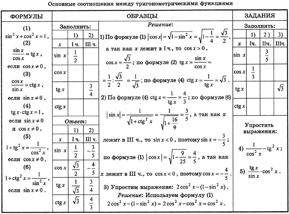 Osnovnye_sootnoshenija_mezhdu_trigonometricheskimi_funkcijami