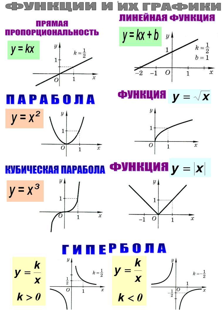 funkcii_i_ikh_grafik